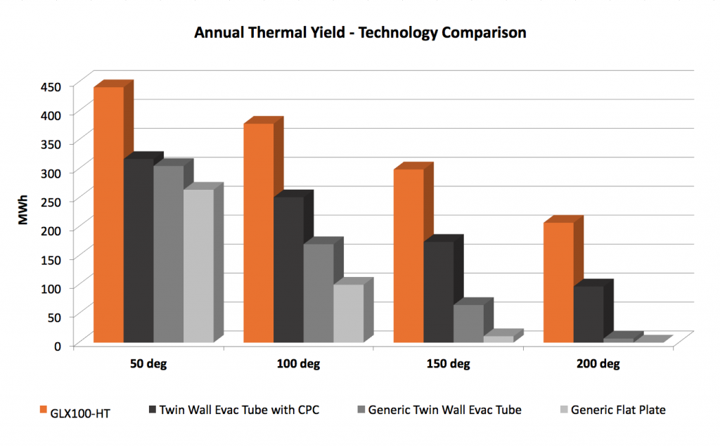 annual thermal yield