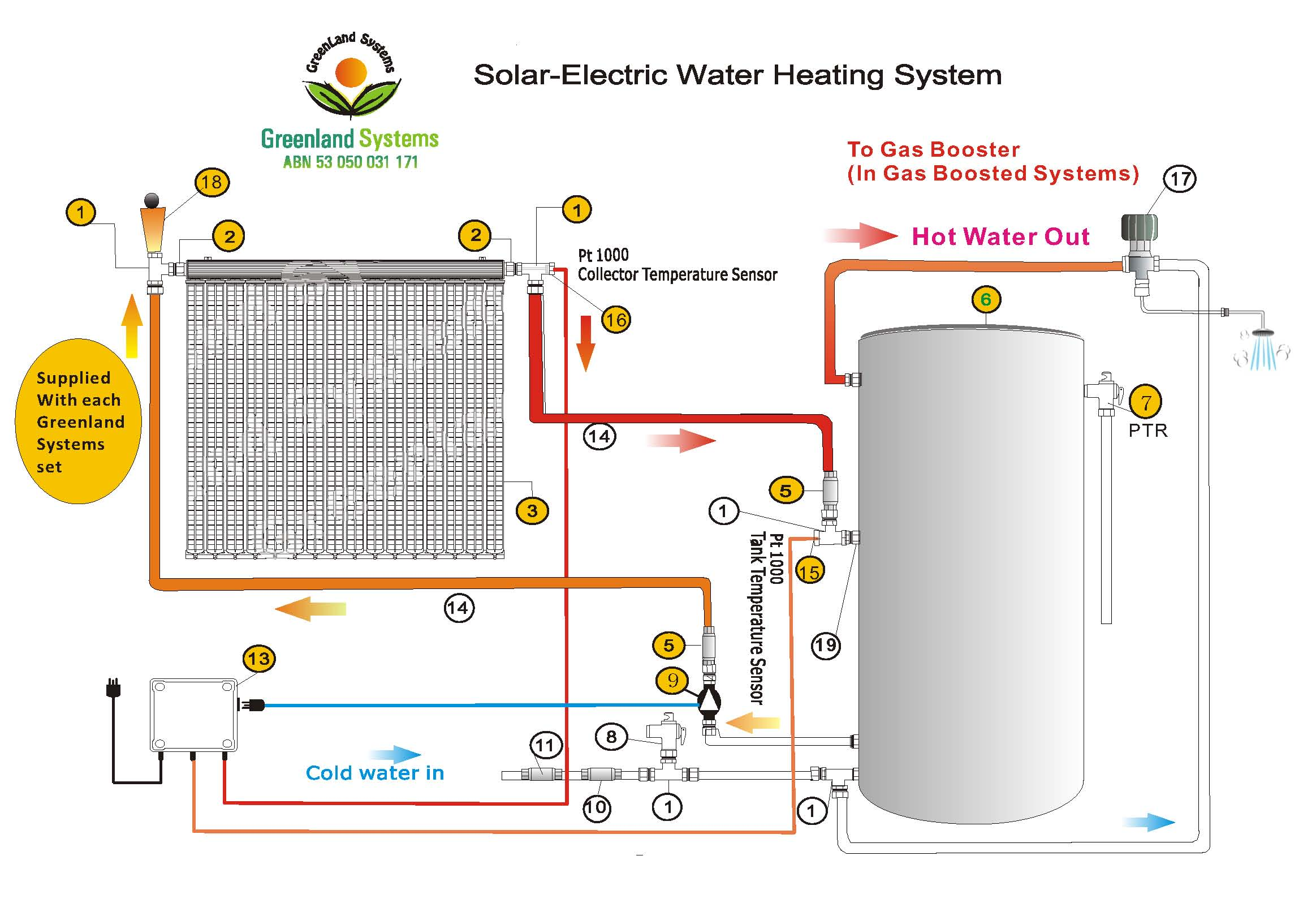 Knowledge base greenland systems greenland solar hot water installation diagram pooptronica